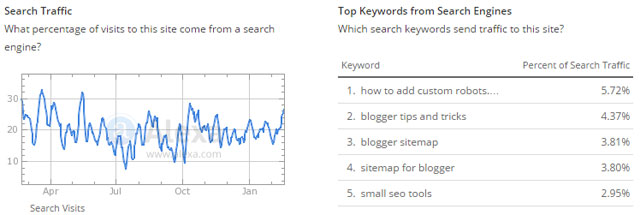 alexa top keywords