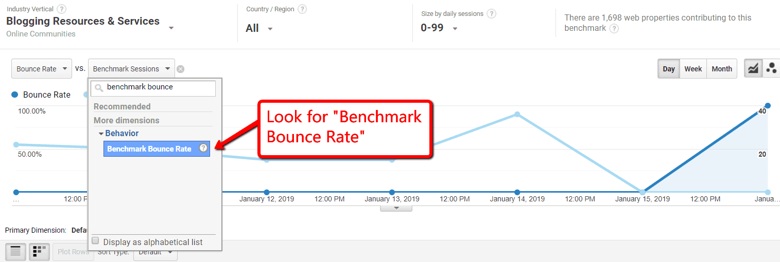 Benchmark Bounce Rate