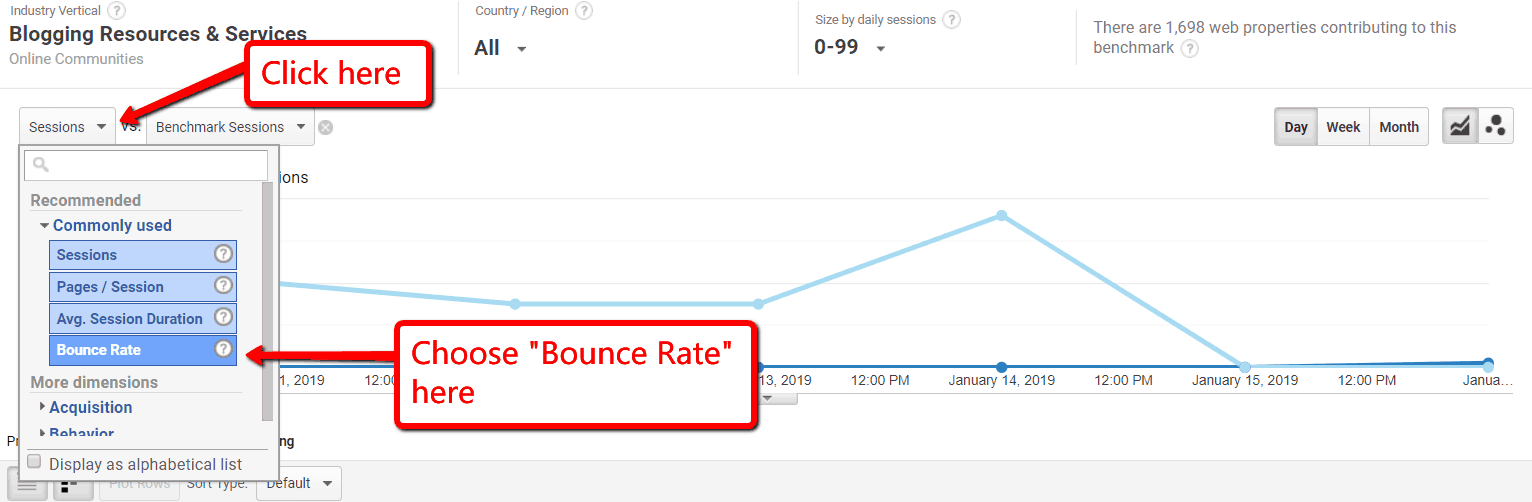 Industry Vertical bounce rate
