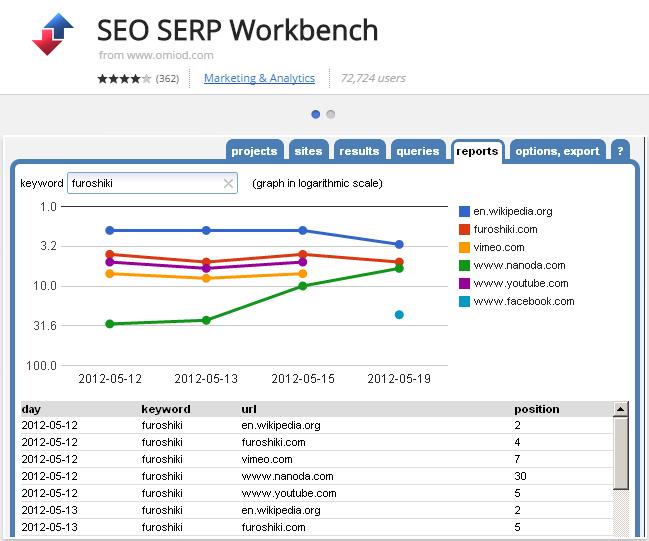 SEO SERP Workbench chrome extension