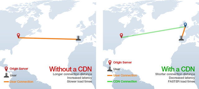 Why use a CDN