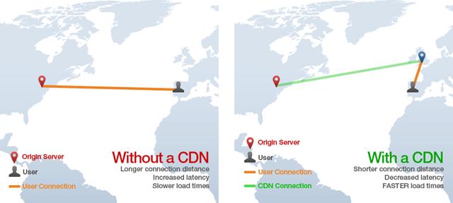Neden bir CDN kullanıyorsunuz