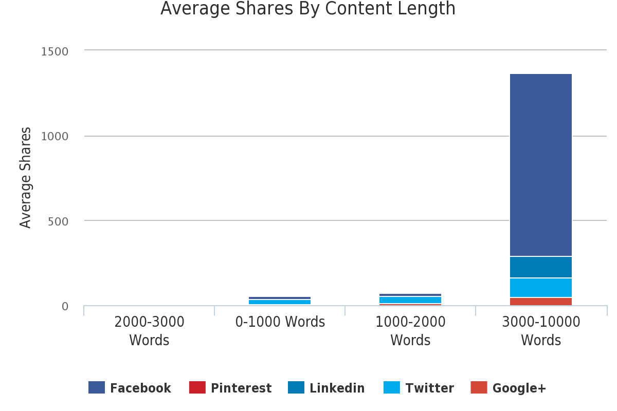 Longer Content Gets higher Social Shares