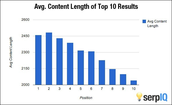 Longer Content gets better Search Engine Ranking