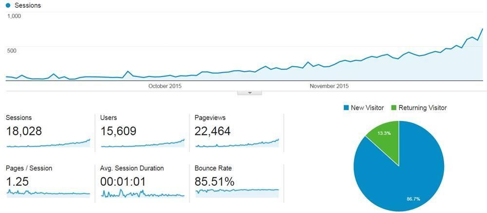 Niche Site Traffic Analytics