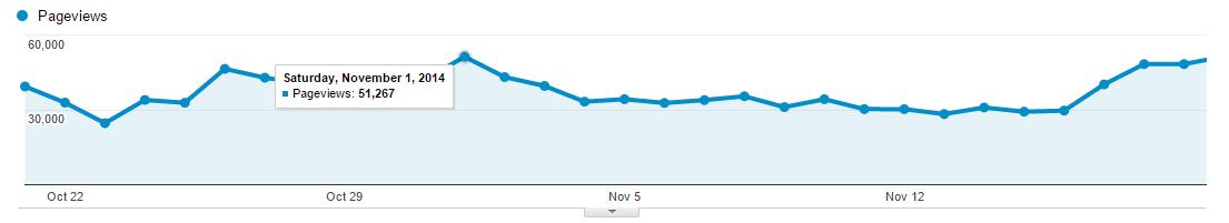 Adsense site traffic report