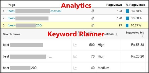 content length helps to bring more traffic