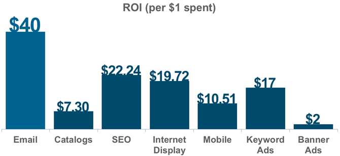 Email List Building ROI