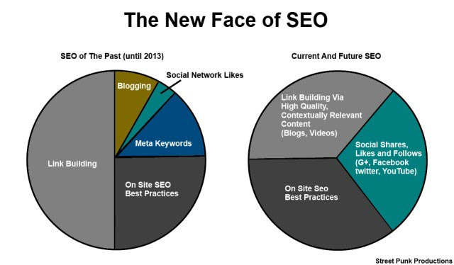 New Face of SEO