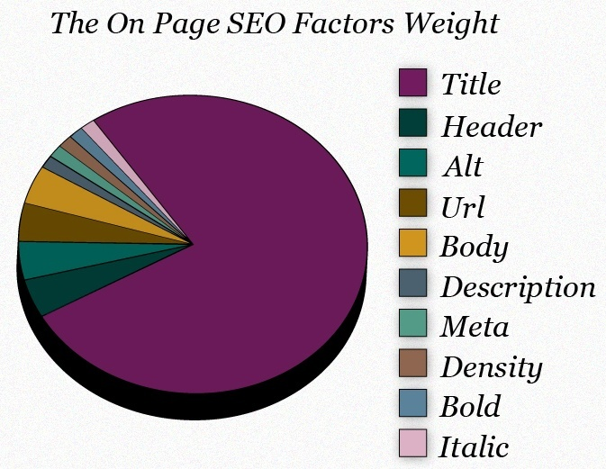 On Page SEO Factors Weight