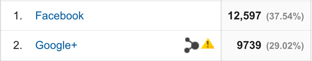 Traffic from Google Plus
