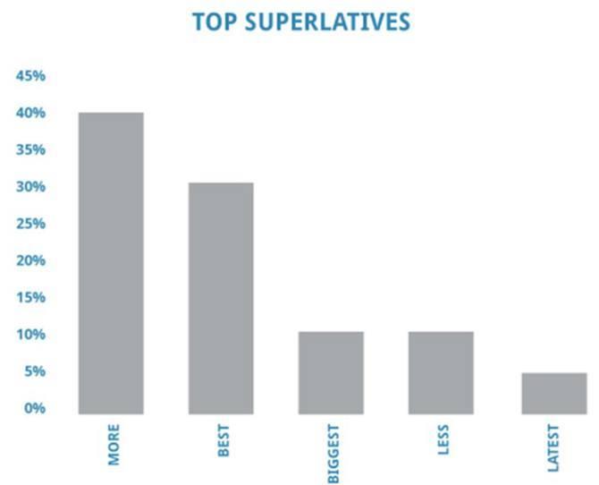 top superlatives