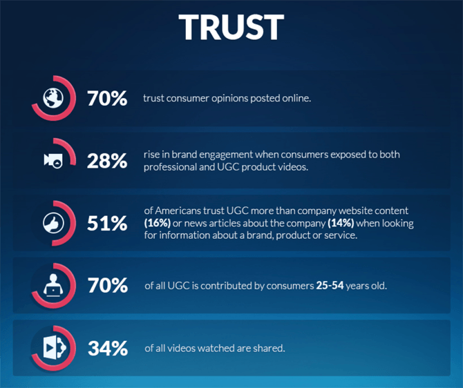 User Generated Content Trust