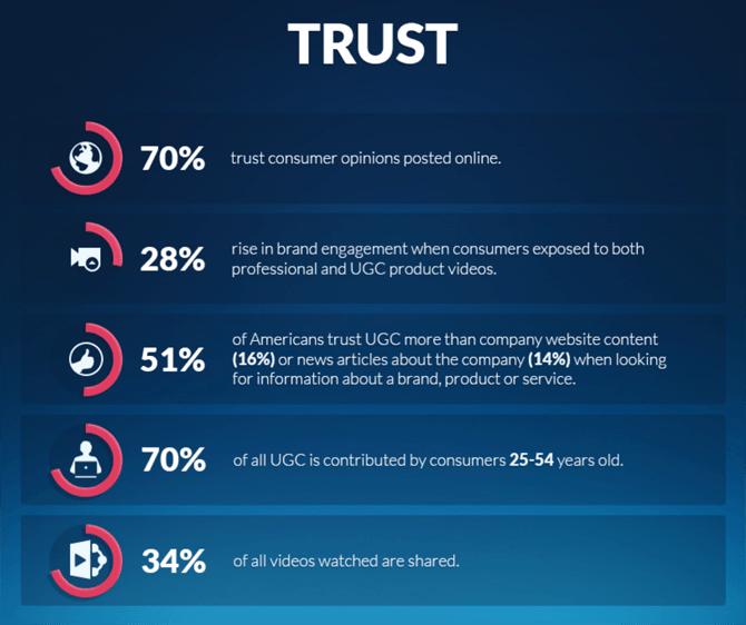 User Generated Content Trust