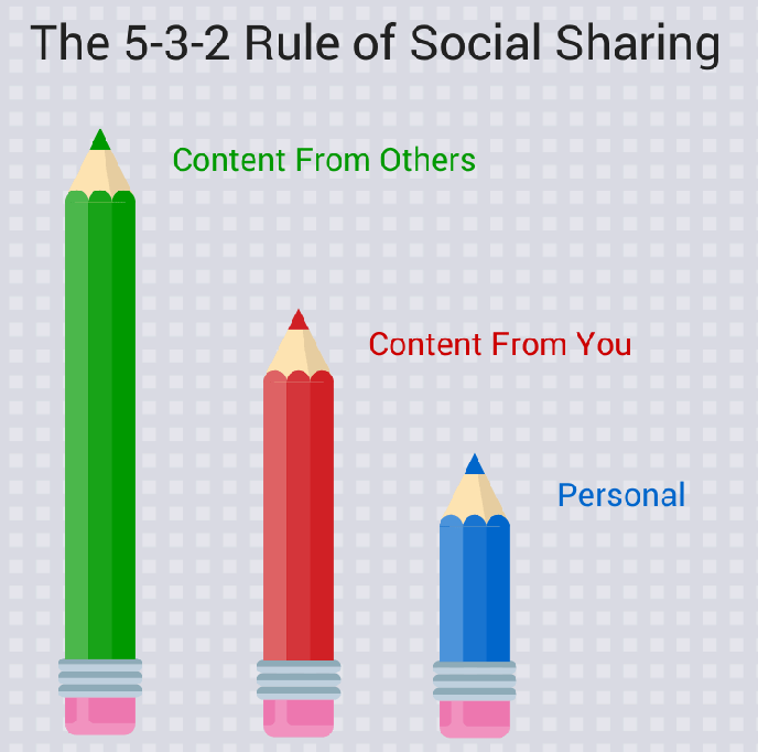 5 2 2 rule of social media content ratio
