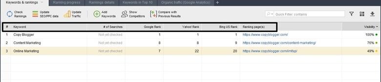 Keywords and Rankings