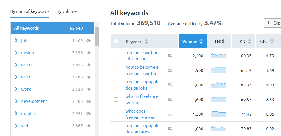 Keyword magic tool long tail keywords