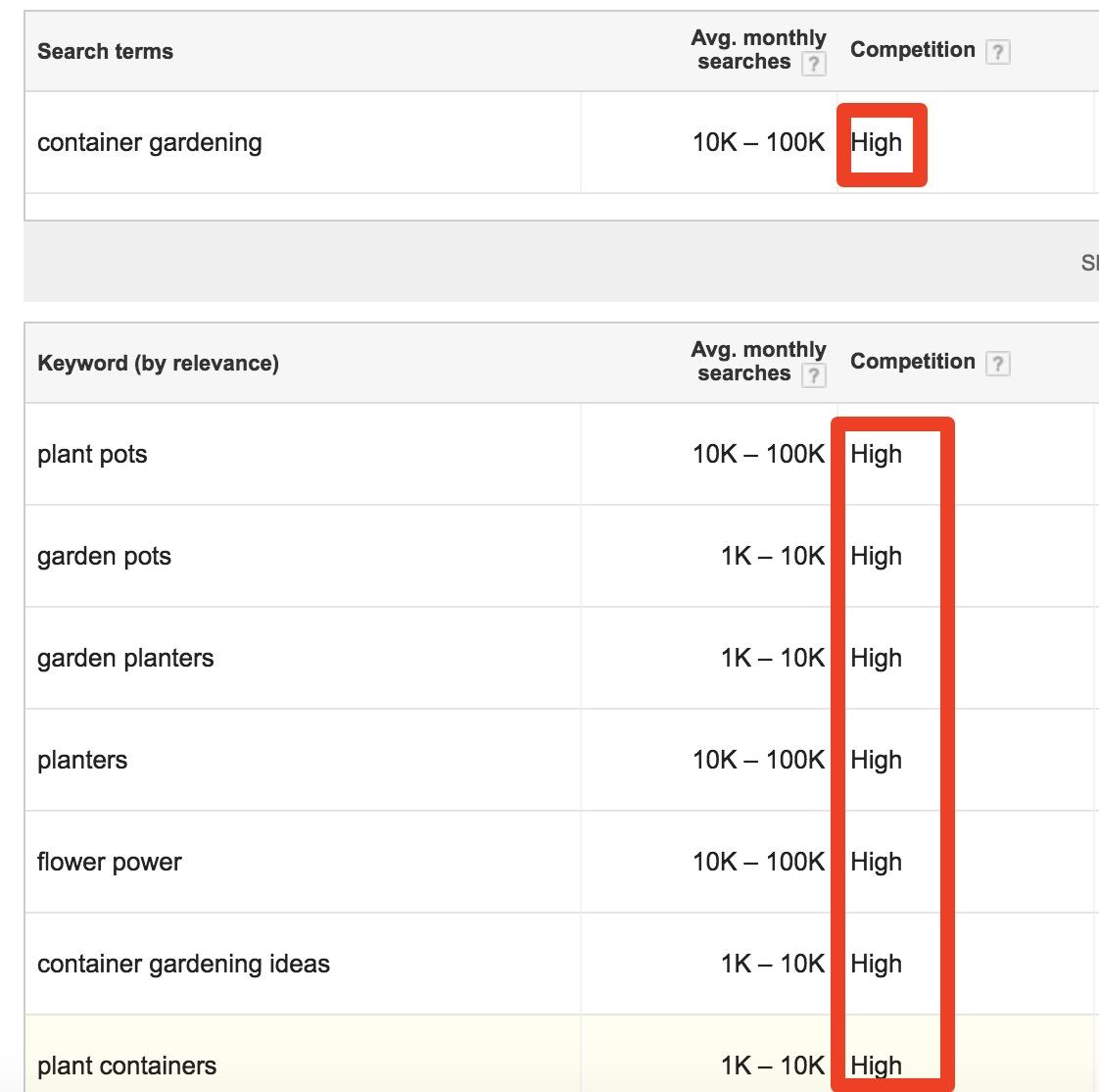 Google Keyword Planner Keyword Competition