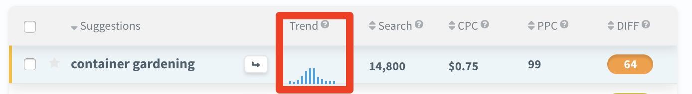 KWFinder keyword trend