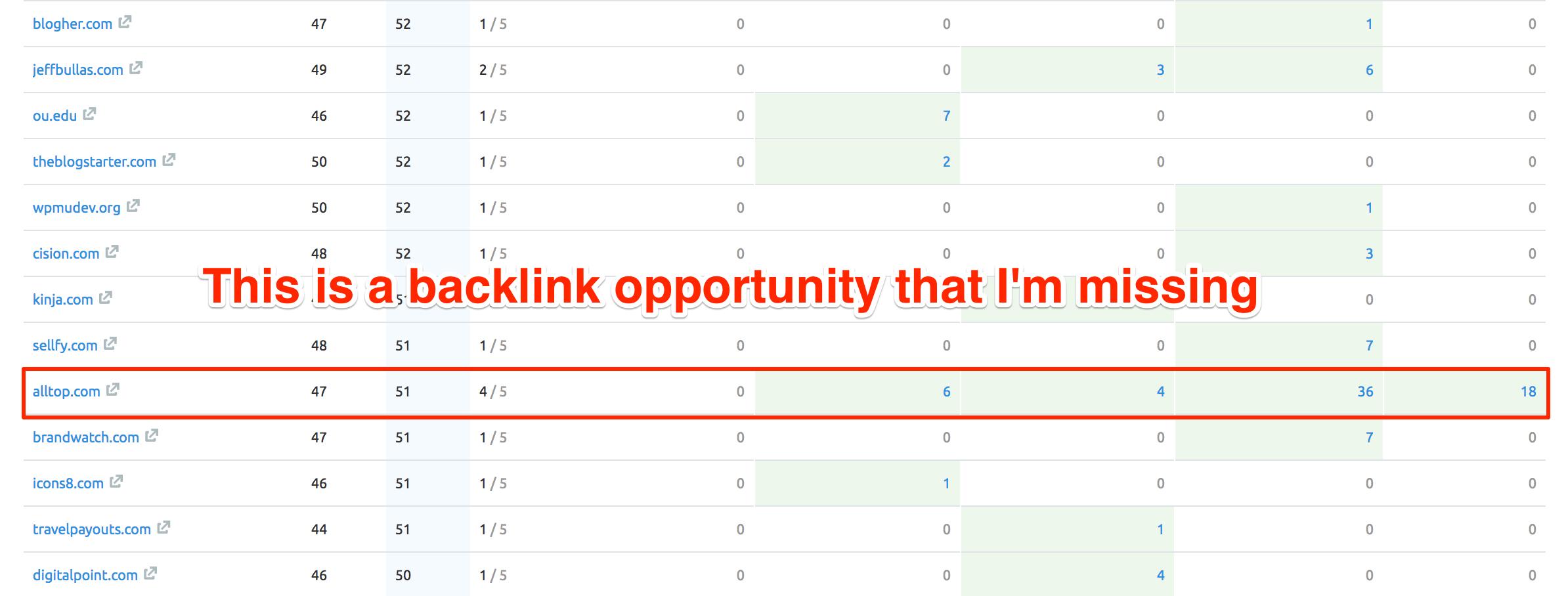 Backlinks Opportunity