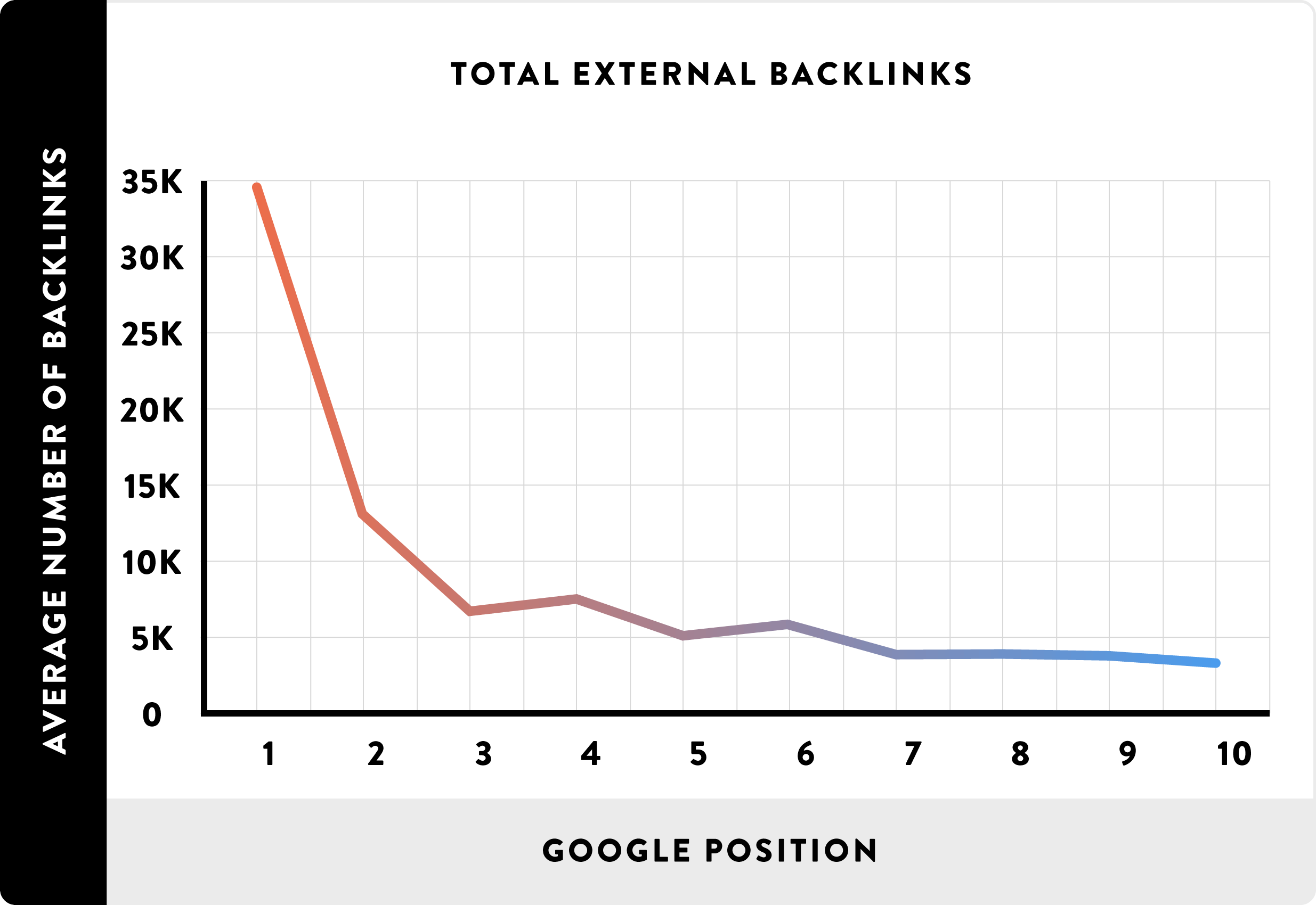 Backlinks Statistics