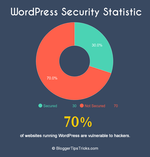 WordPress Security Statistic