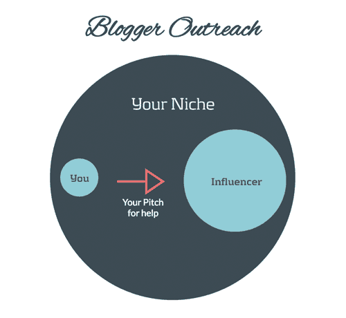 Blogger Outreach Example