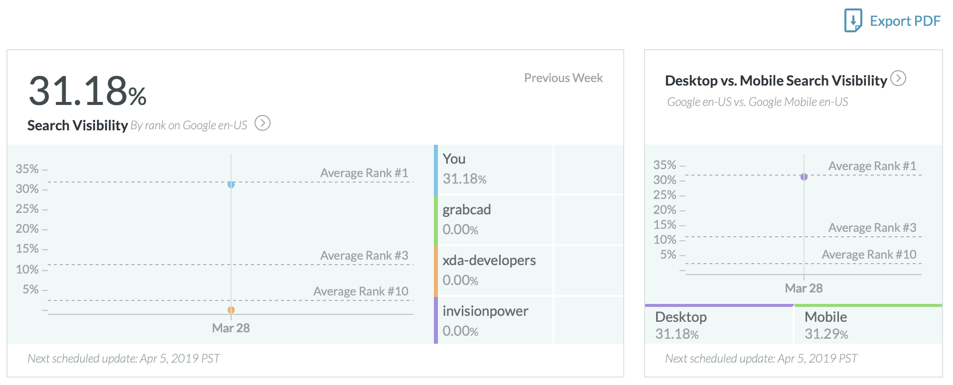 moz top reports