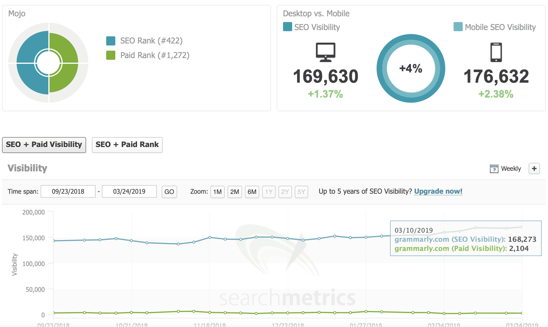 searchmetrics overview page