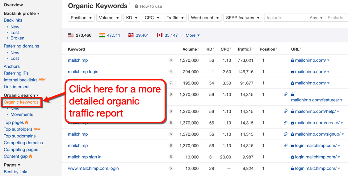Ahrefs Organic Keywords Page