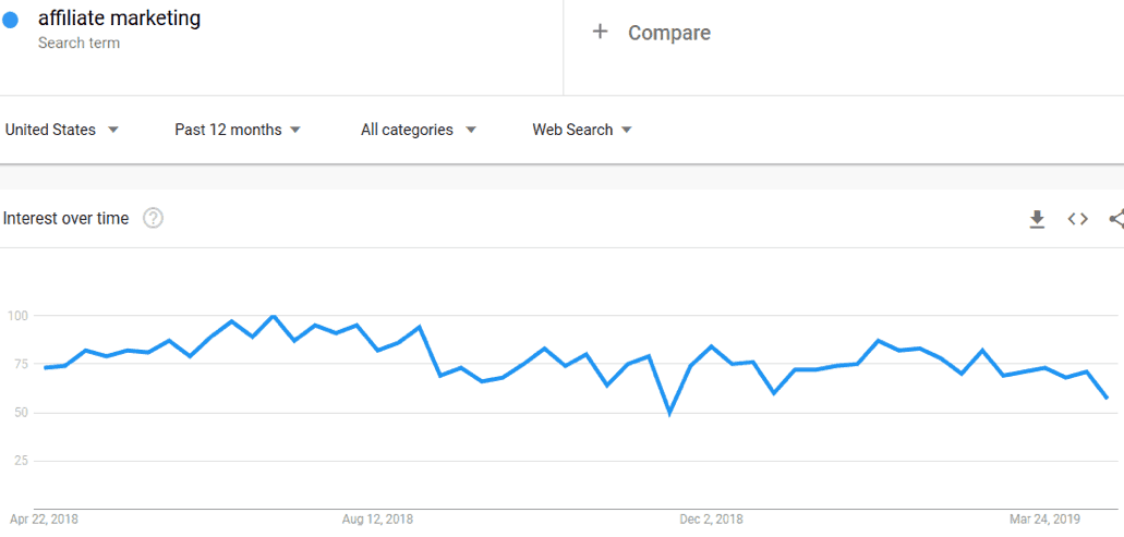 Affiliate Marketing on Google Trends