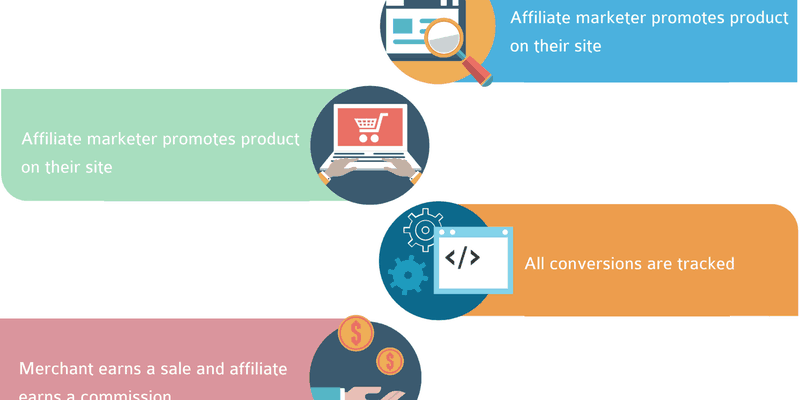 Affiliate Marketing: Complete Guide For Beginners (2019)