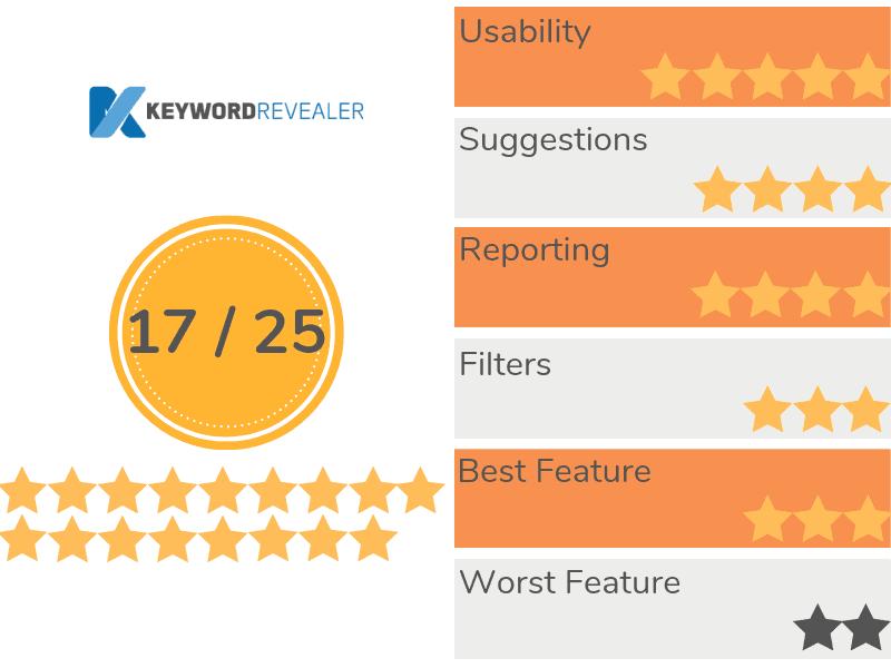 Keyword Revealer Recap