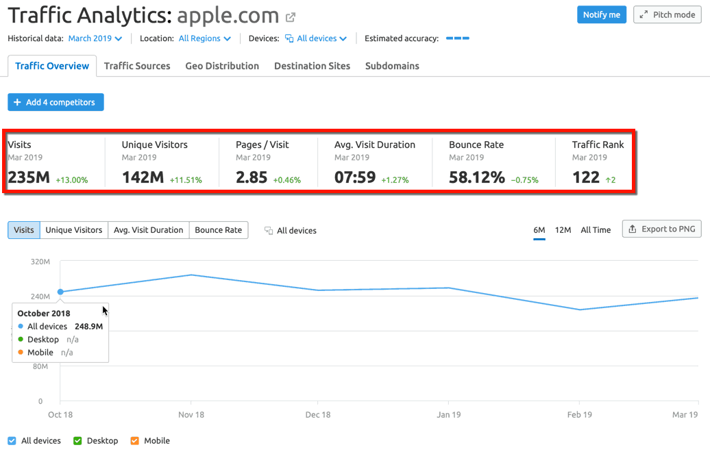 Semrush Apple Traffic Analysis Results