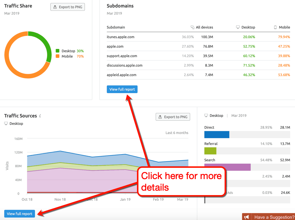 SEMrush View Full Report Buttons