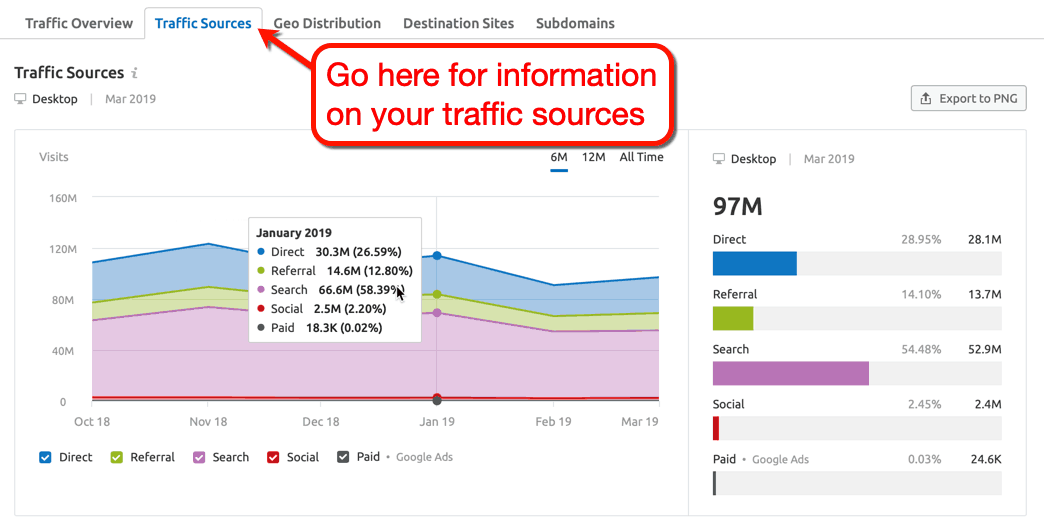 SEMrush Traffic Sources Tab