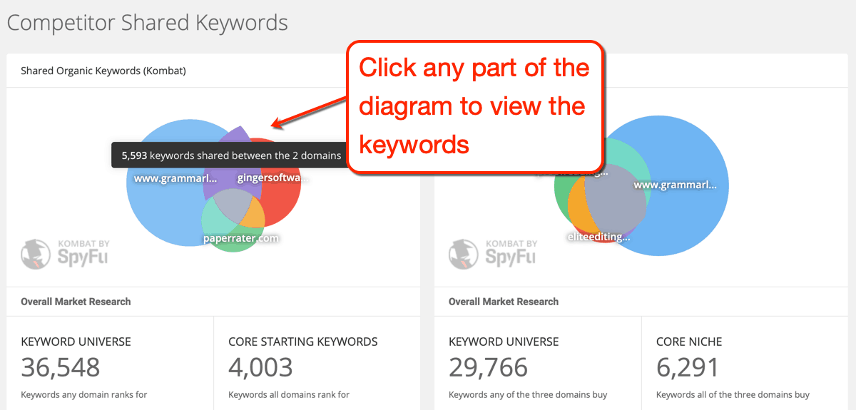 SpyFu Shared Keywords Diagram