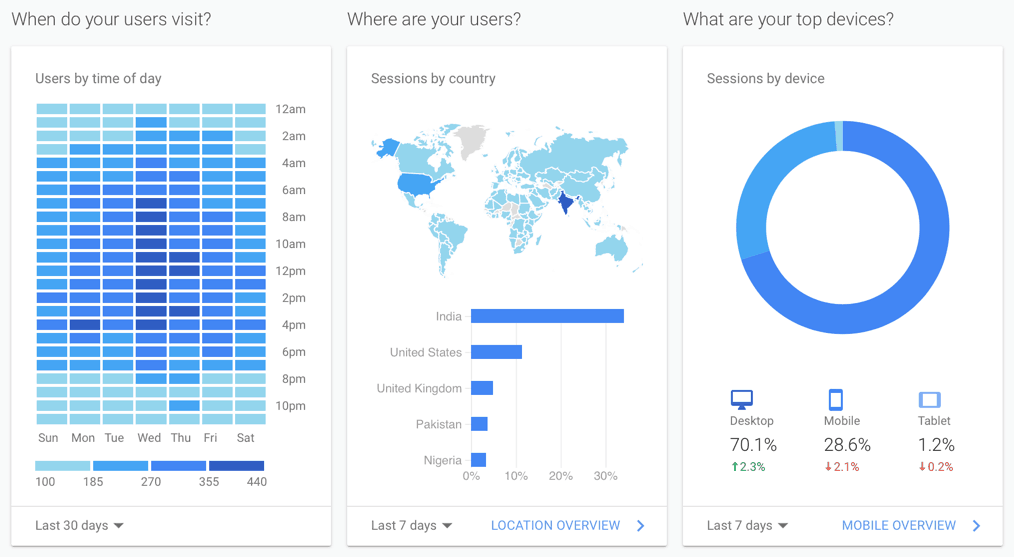 Audience Behavior Quick Reports