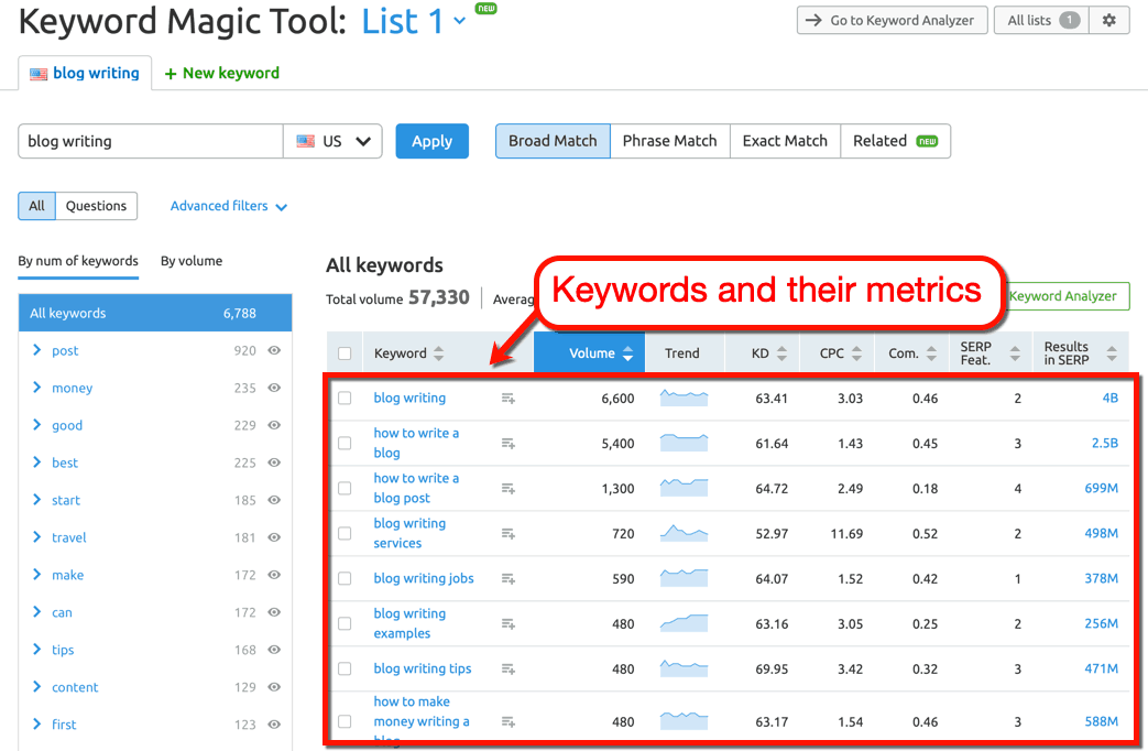 SEMrush Keyword Magic Tool Page