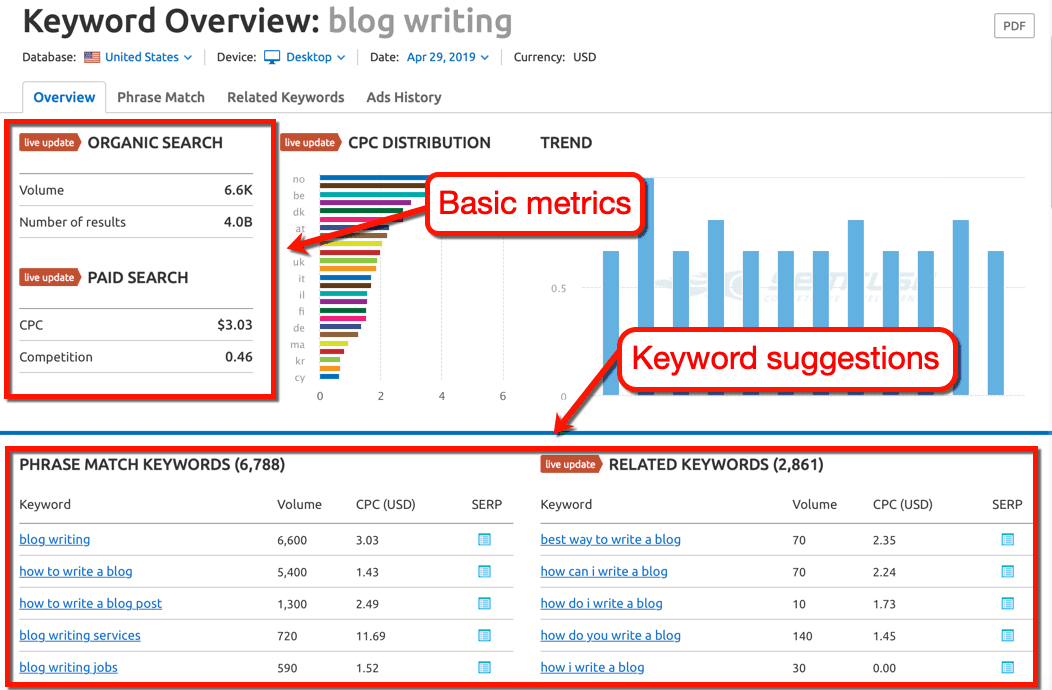 SEMrush Keyword Overview Report