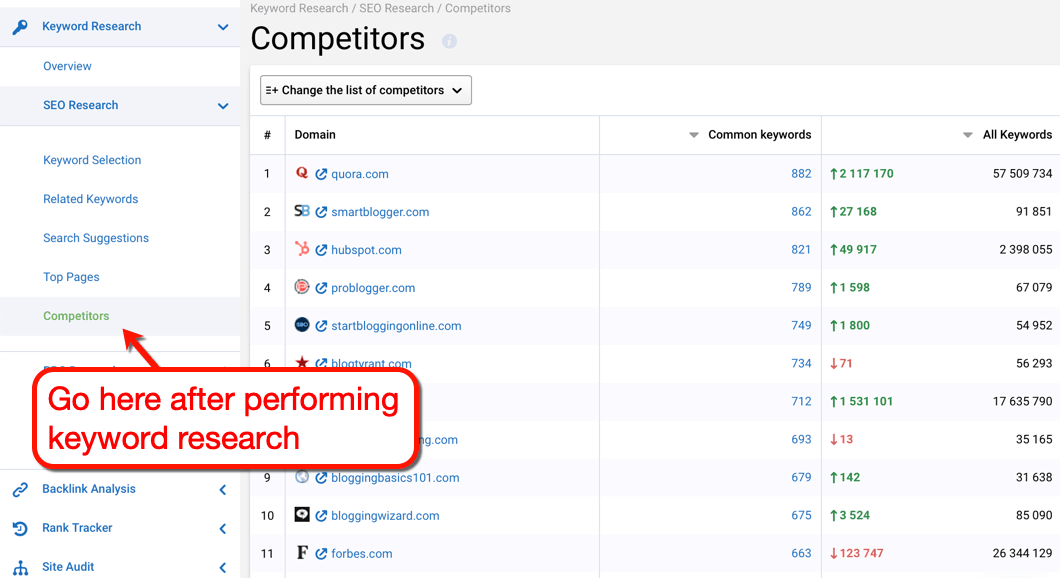 Serpstat Competitors SEO Research