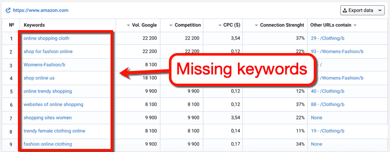 Serpstat Missing Keywords