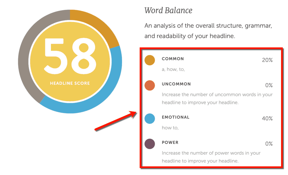 Word Balance Analysis