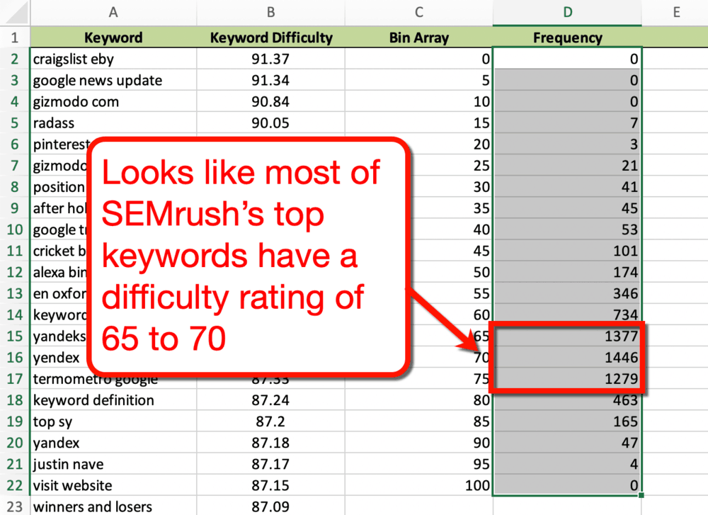 Excel Tracker Keyword Difficulty