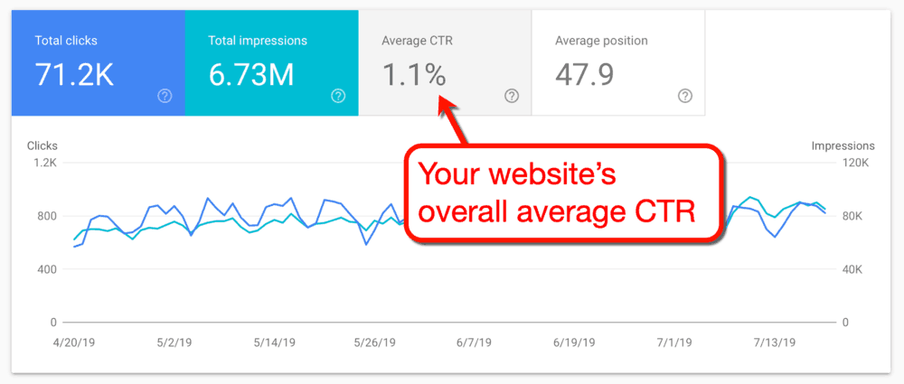 Google Search Console Average CTR