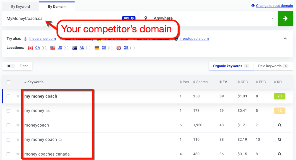 KWFinder Competitor Keywords