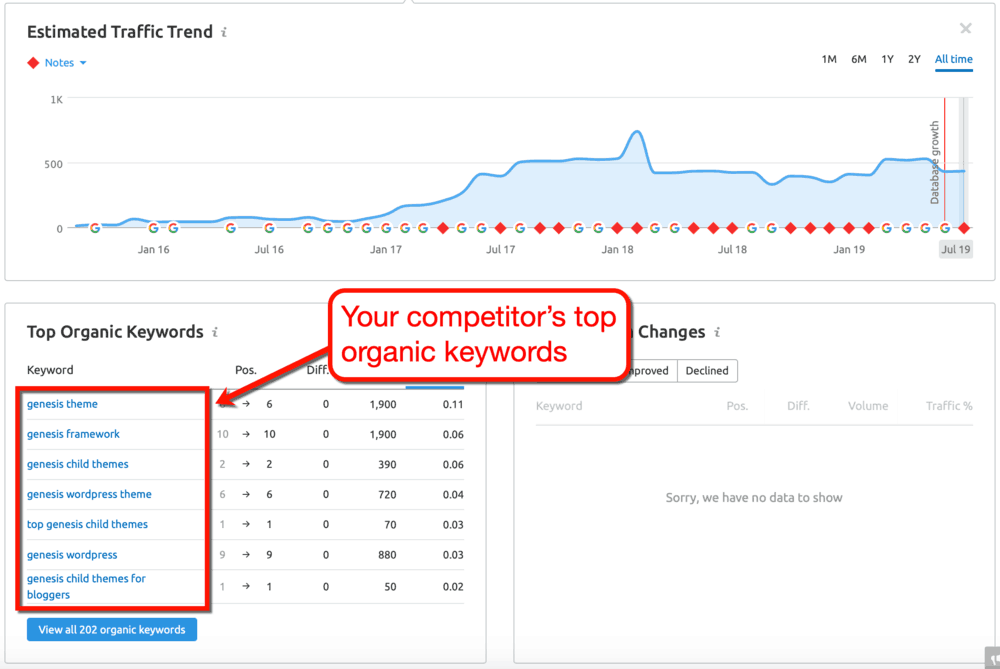 SEMrush Competitor Top Keywords