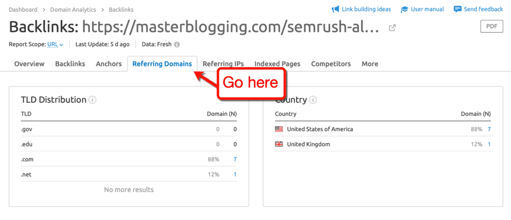 SEMrush Referring Domains Tab