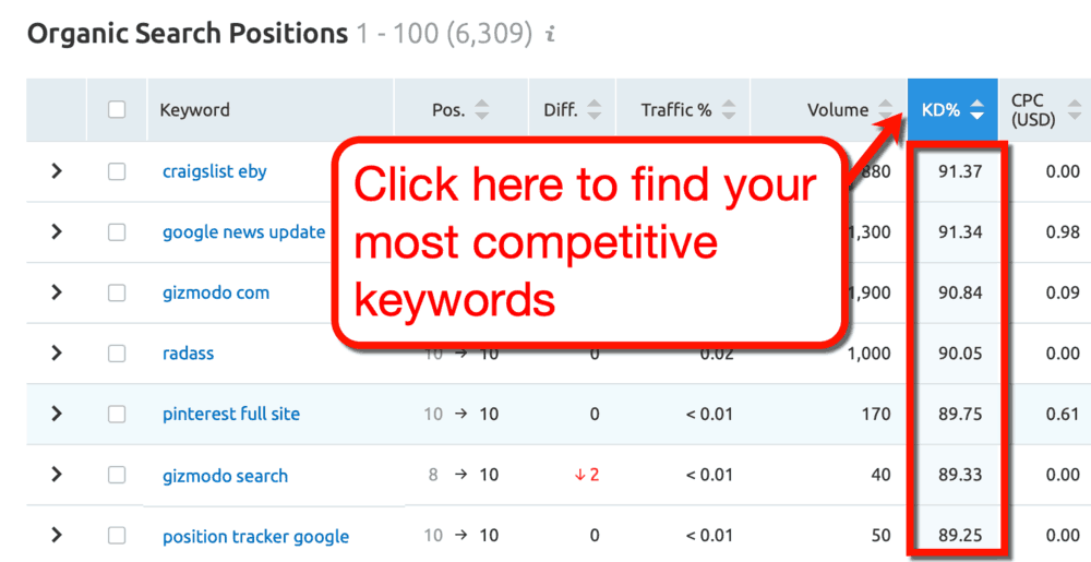 SEMrush Keyword Difficulty Sort