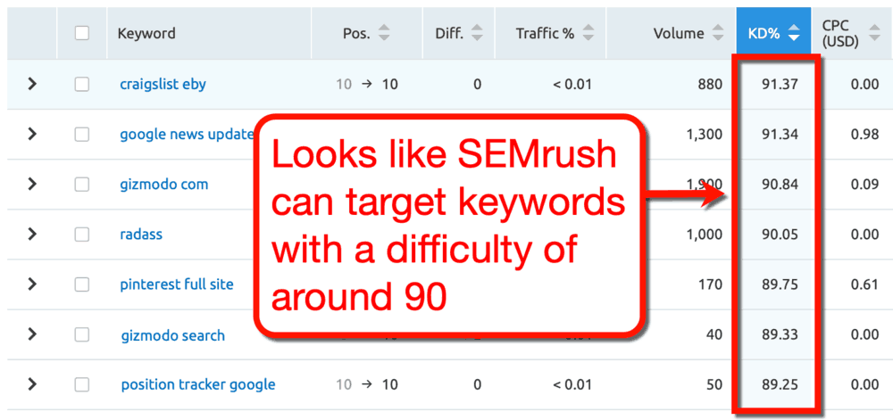 SEMrush Keyword Difficulty Column